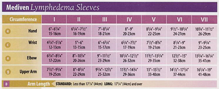 Mediven lymphedema sleeve fitting chart